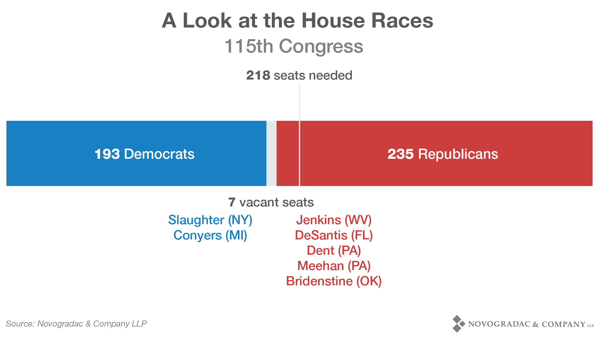 Blog Image 2018 Election A Look at the House Races