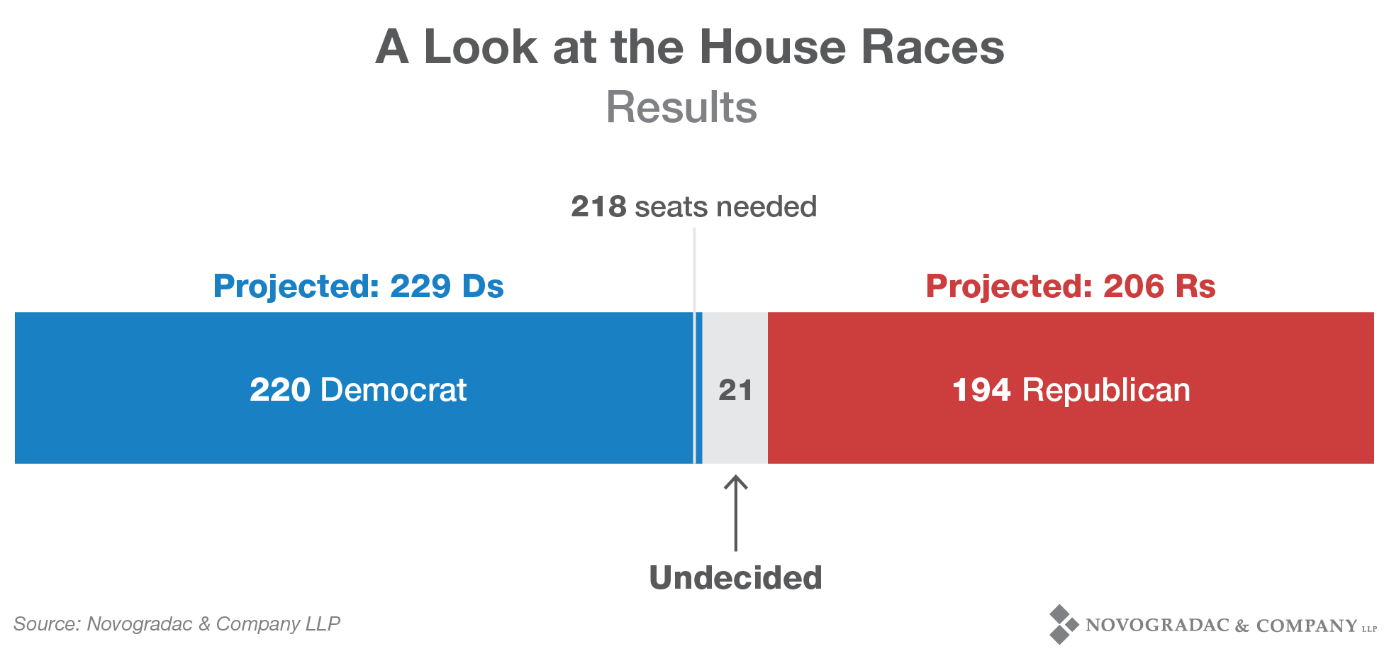 Blog Image 2018 Election A Look at the House Races Results
