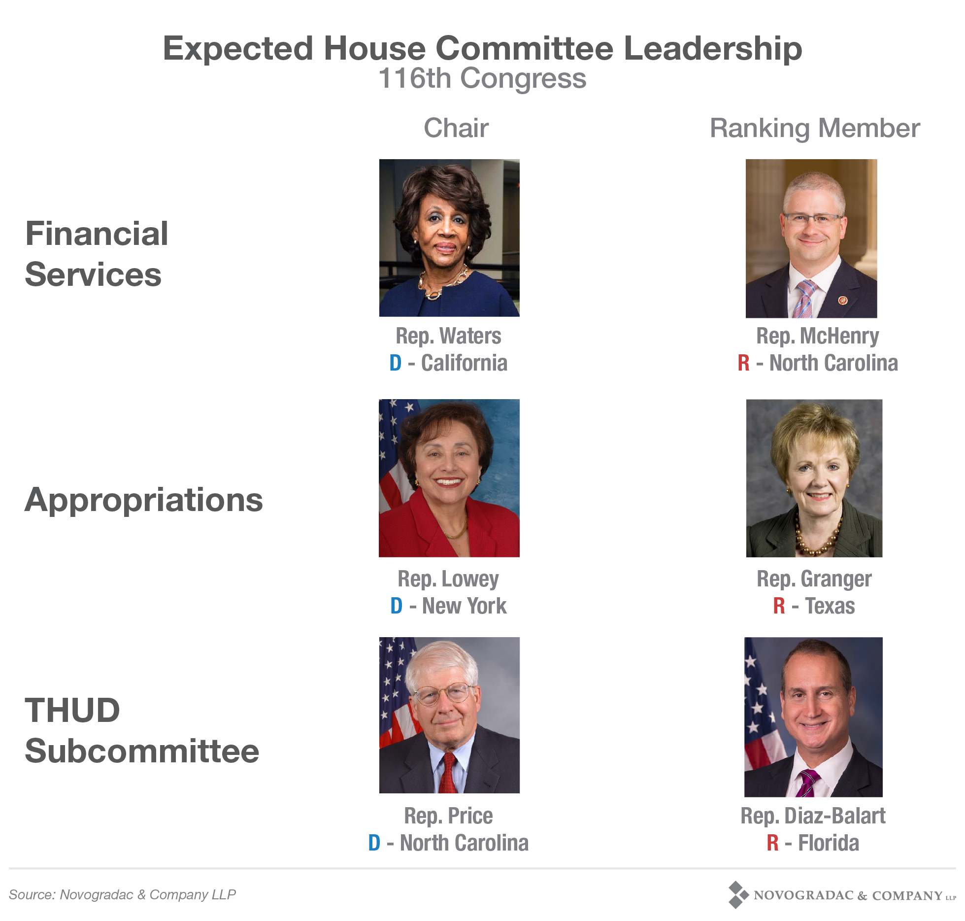 Blog Image 2018 Election Expected House Committee Leadership