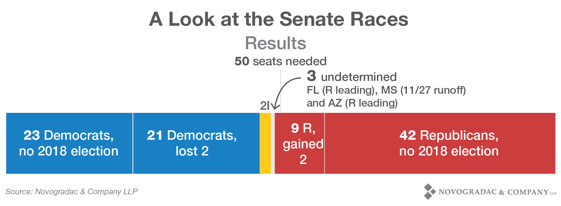 Blog Image 2018 Election A Look at the Senate Races