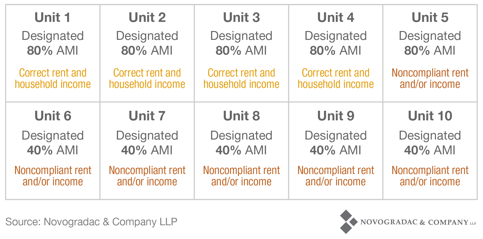 Blog Chart Non-Compliance Average Income