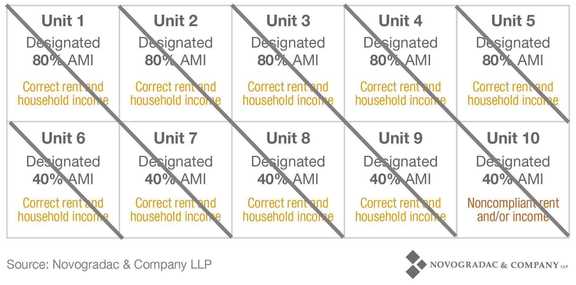 Blog Chart Non-Compliance Average Income 2