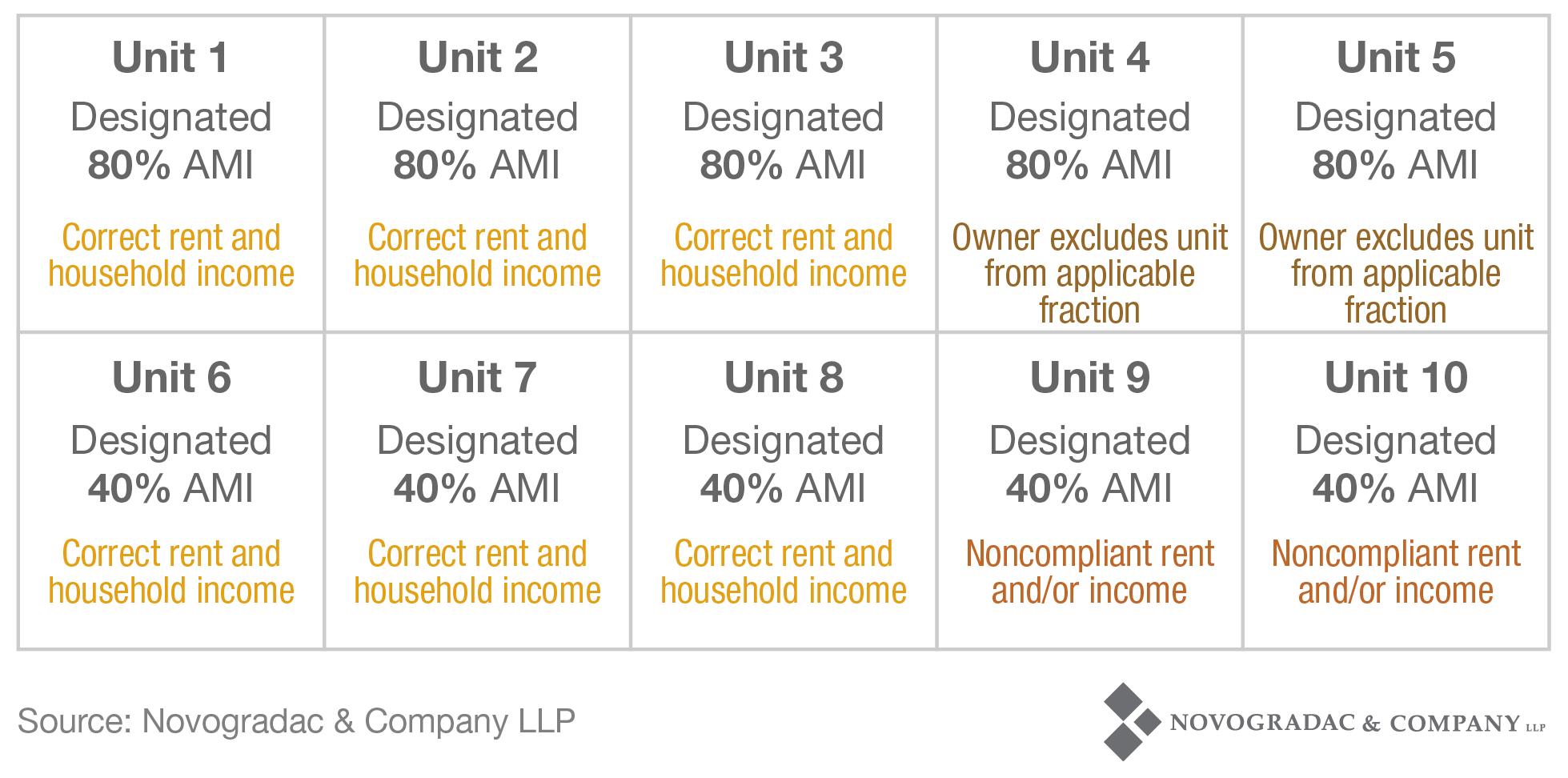 Blog Chart Non-Compliance Average Income 3