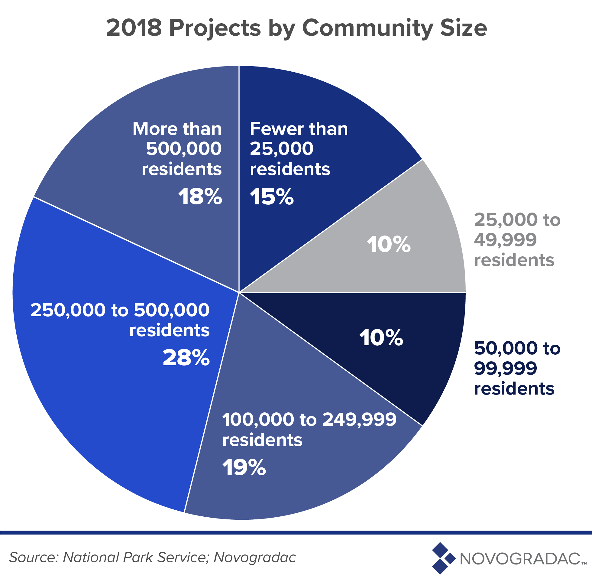 2018 Projects by Community Size Image 4