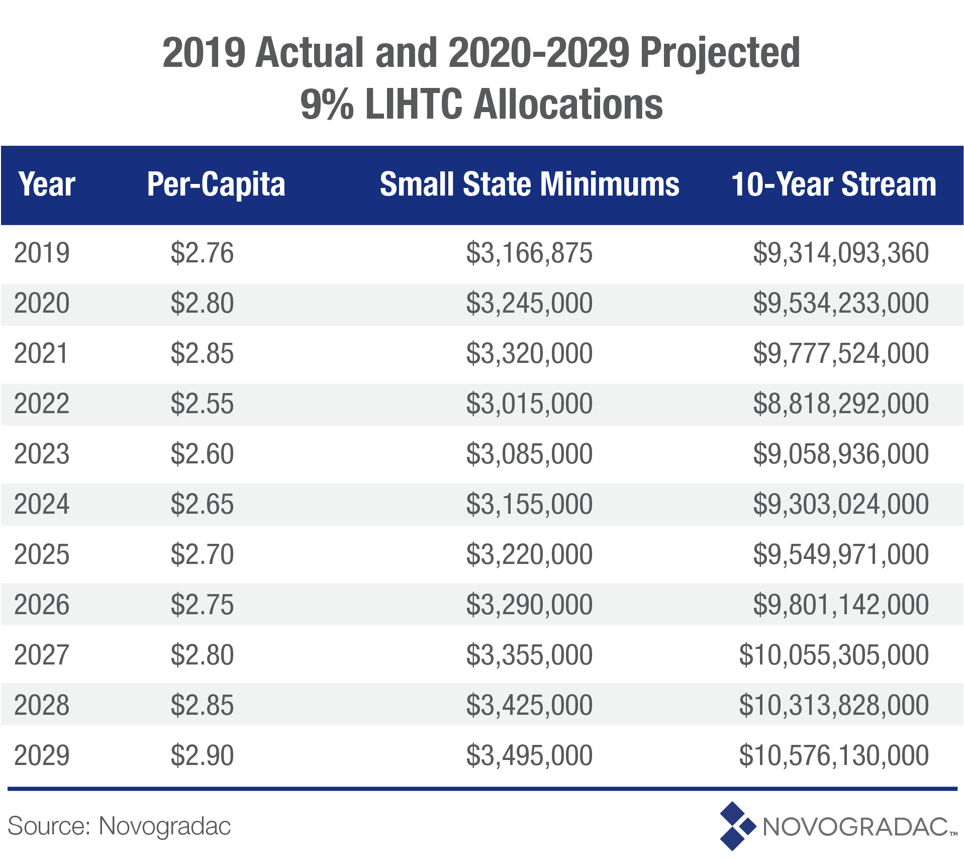 Blog Chart 2019 Actual and 2020-2029 Projected 9 Percent LIHTC Allocations