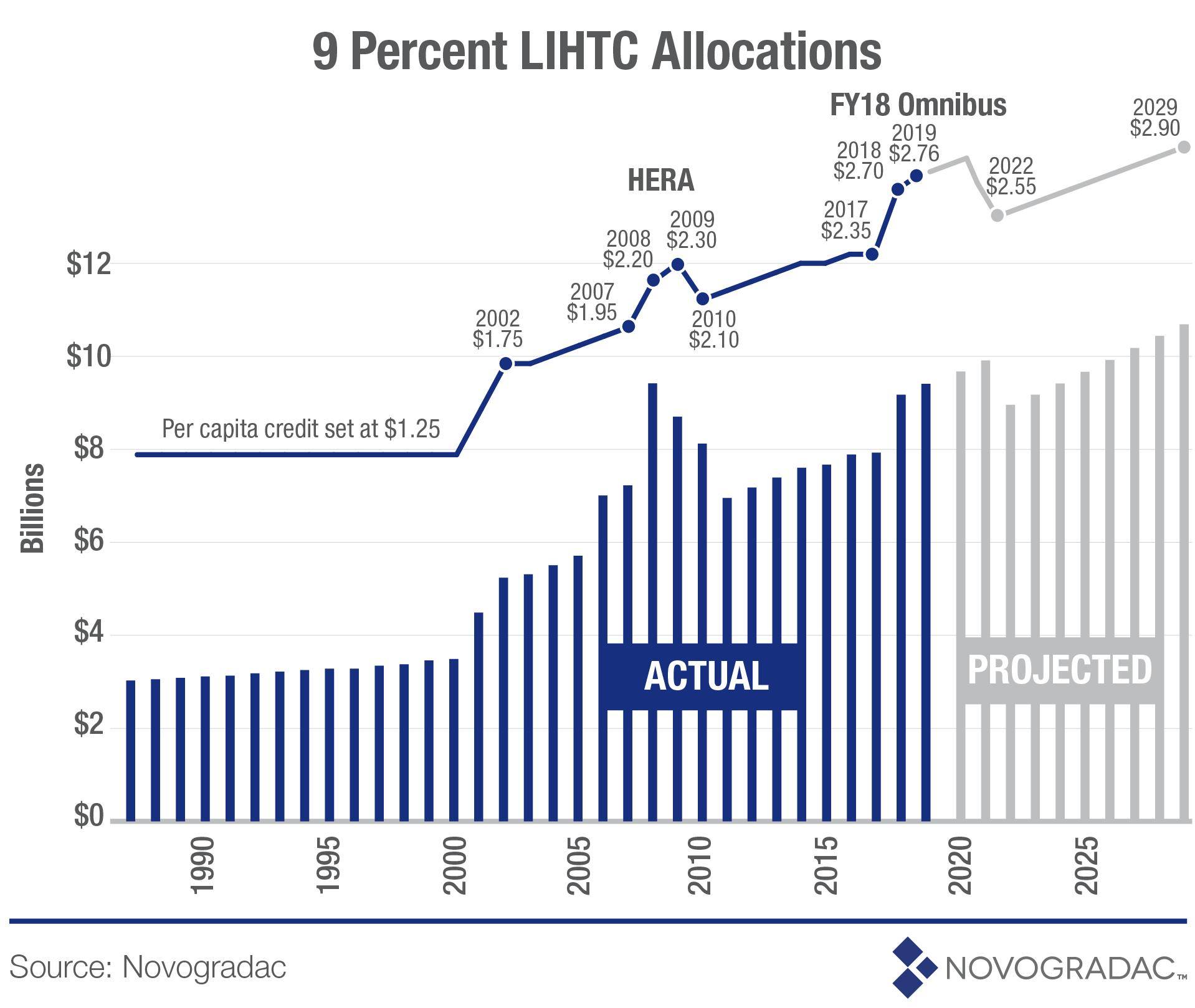 Blog Graph 9 Percent LIHTC Allocations