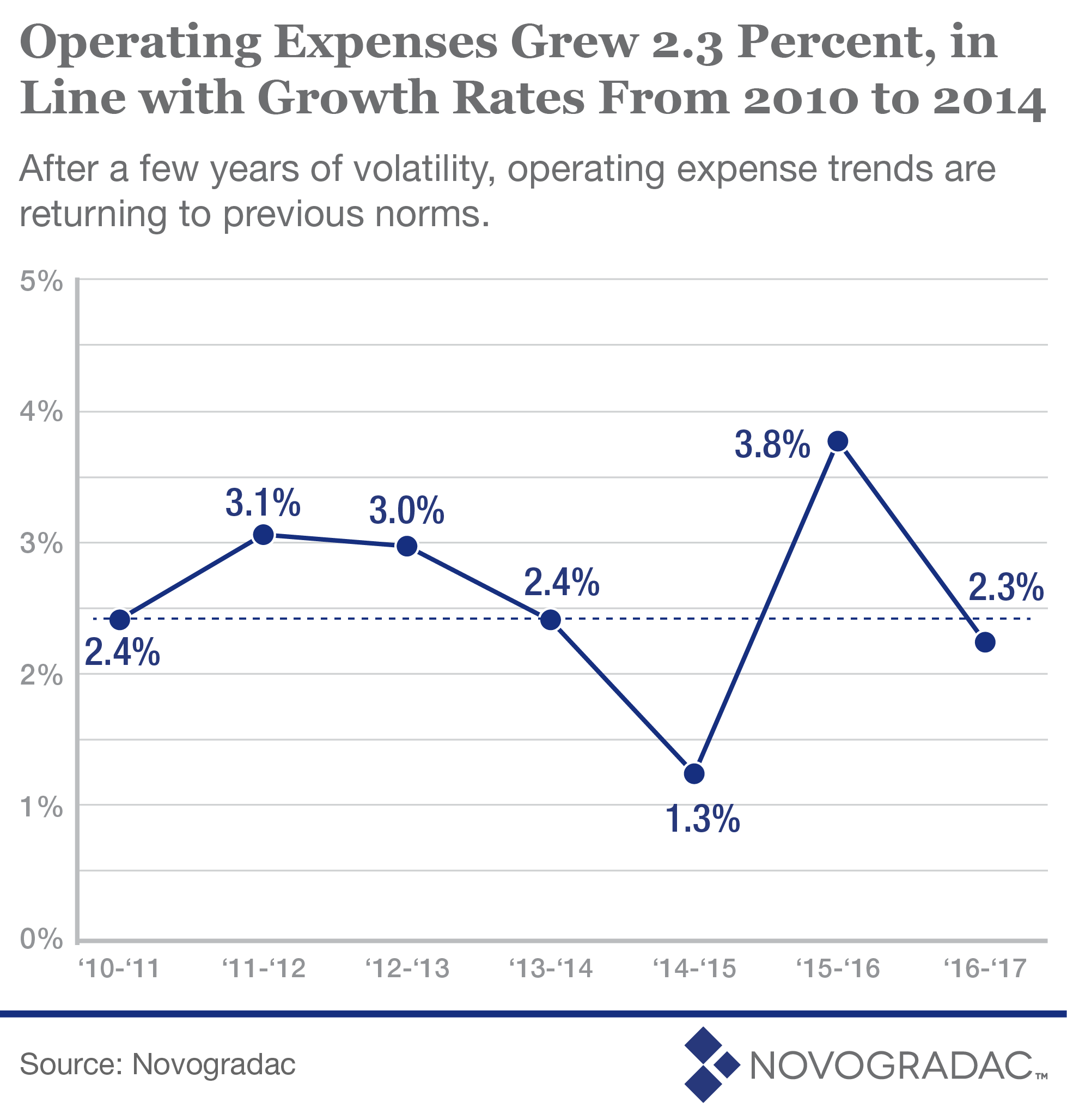 Blog Graph Operating Expenses Grew 2.3 Percent, in Line with Growth Rates From 2010 to 2014