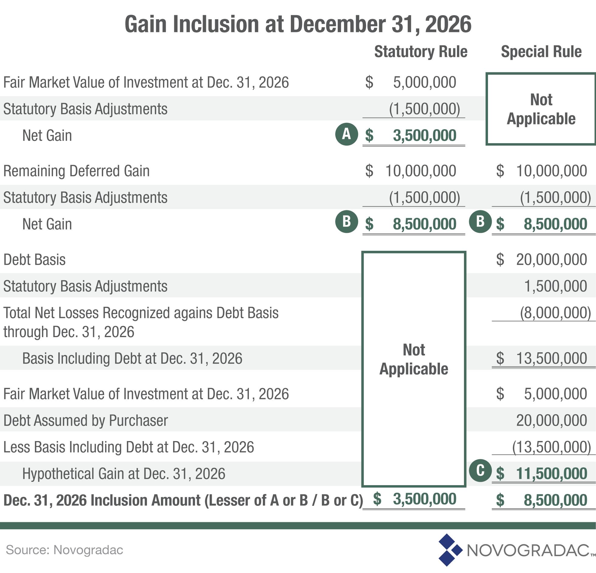 Blog Graph Gain Inclusion at December 31, 2026