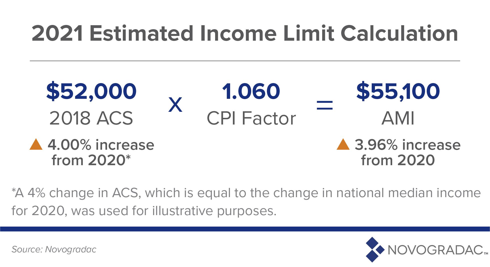 2021 Estimated Income Limit Calculation