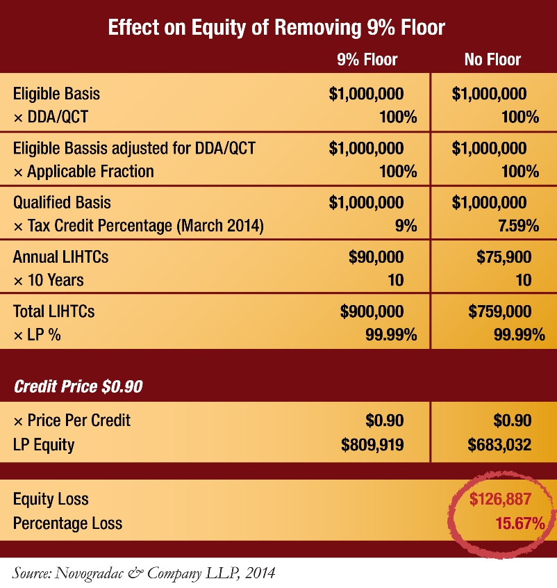 Blog Chart Effect on Equity of Removing 9% Floor
