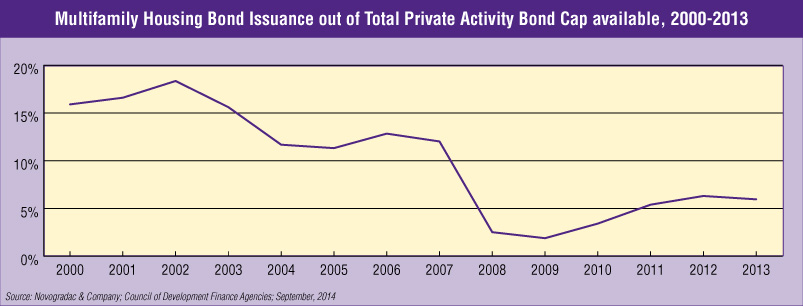 Blog Graph Multifamily Housing Bond Issuance out of Total Private Activity Bond Cap available, 2000-2013
