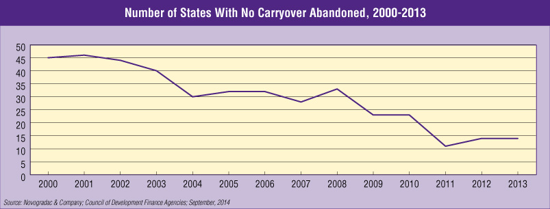 Blog Graph Number of States With No Carryover Abandoned, 2000-2013
