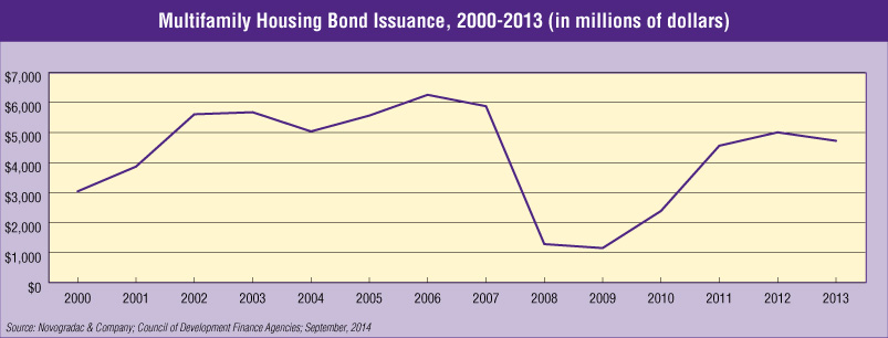 Blog Graph Multifamily Housing Bond Issuance, 2000-2013 (in millions of dollars)