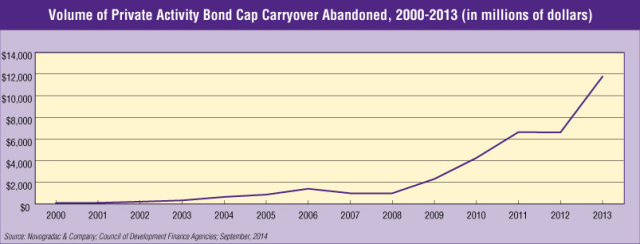 Blog Graph Volume of Private Activity Bond Cap Carryover Abandoned, 2000-2013 (in millions of dollars)