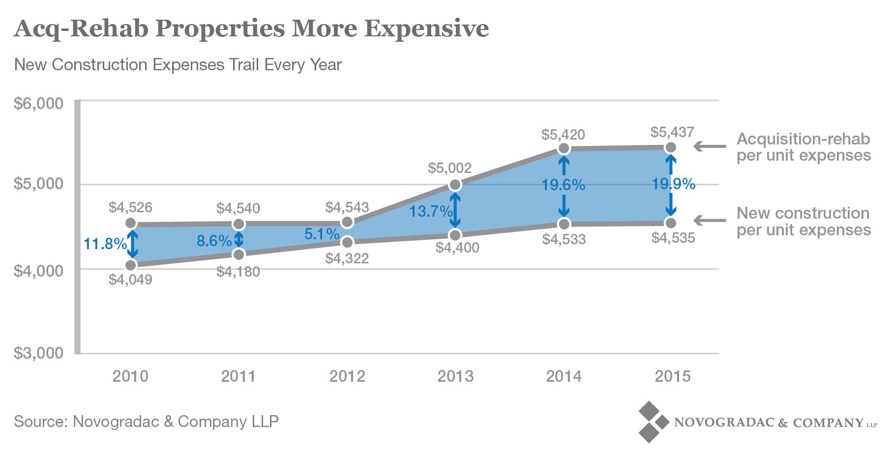 Blog Graph Acq-Rehab Properties More Expensive