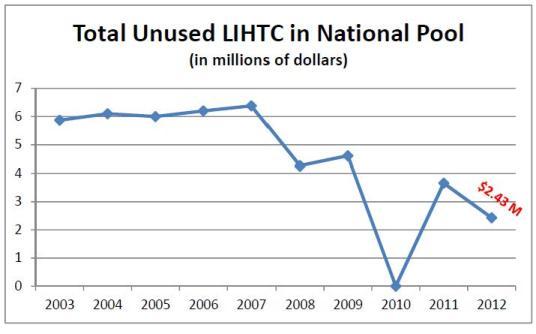 Blog Chart Total Unused LIHTC in National Pool