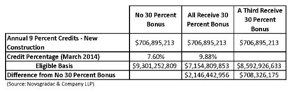 Blog Chart Impact of 30 Percent Basis Boost Elimination
