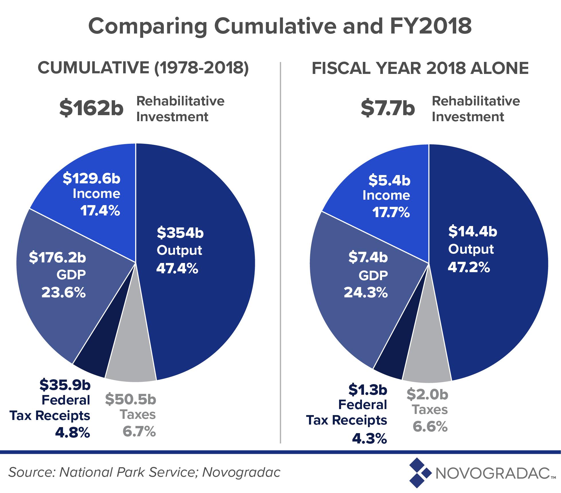 Comparing Cumulative and FY 2018 Image 2