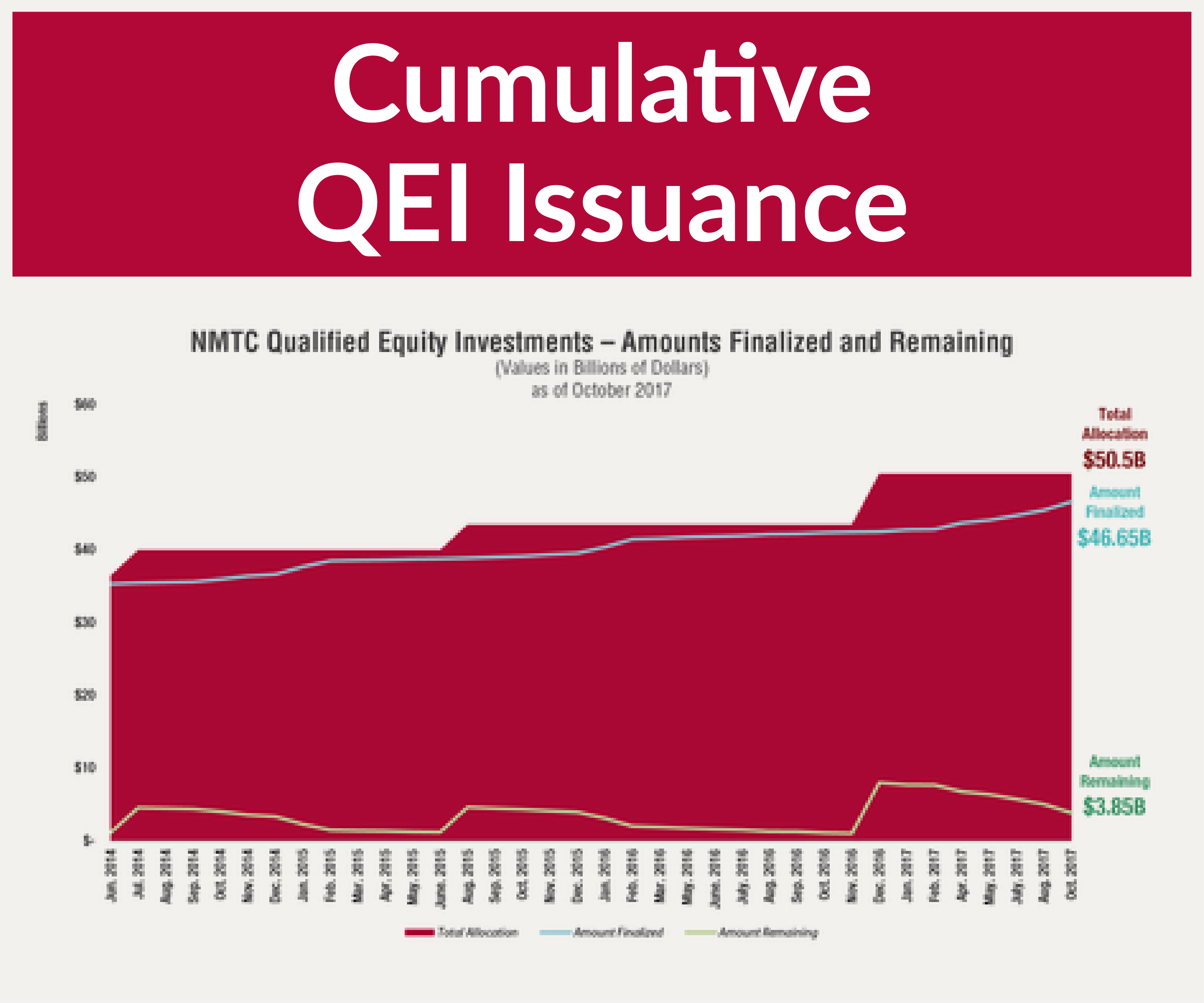 Related Link - NMTC - Cumulative QEI Issuance