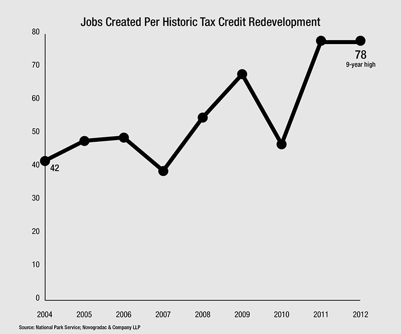 Blog Graph Jobs Created Per Historic Tax Credit Redevelopment 2004-2012