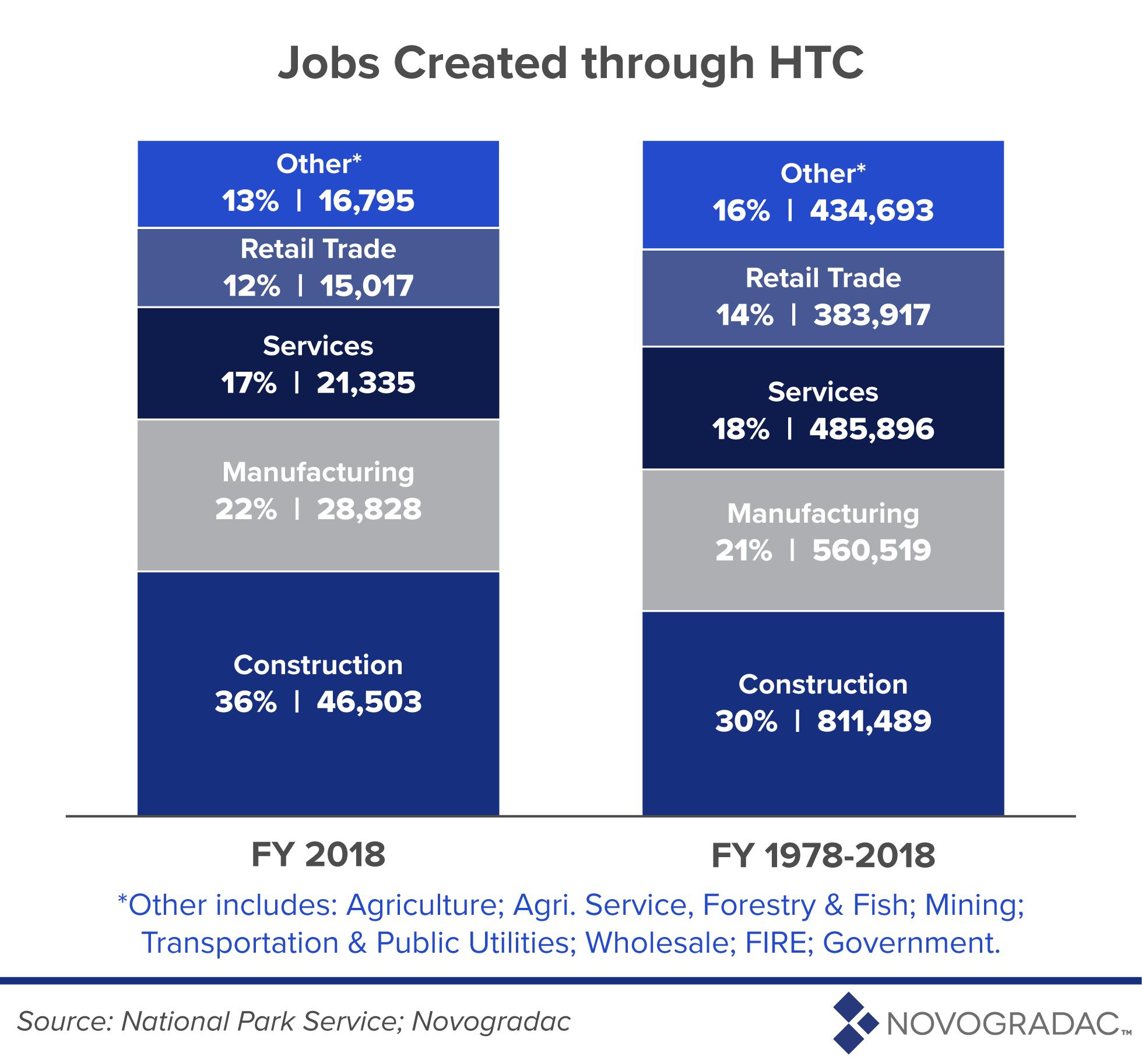 Jobs Created Through HTC Image 1