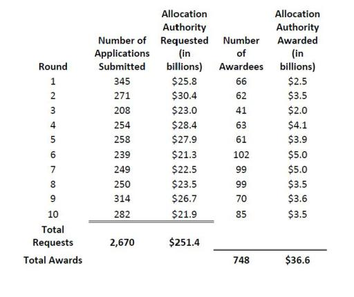 Blog Chart Intense Competition Anticipated for 2013-2014 NMTC Funding Round